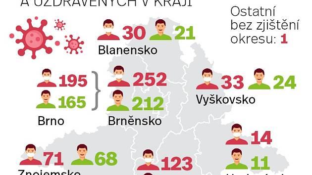 Koronavirus na jihu Moravy: Opět přibylo vyléčených, nakažených je o dva víc