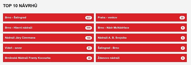 Výsledky hlasování ohledně nového názvu hlavního brněnského vlakového nádraží.