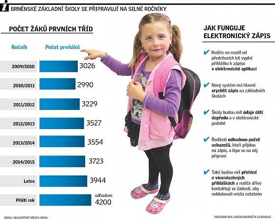 Brněnské základní školy se připravují na silné ročníky. Zavedou elektronické zápisy.