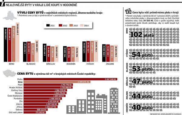 Nejlevnější byty vkraji lidé koupí vHodoníně.