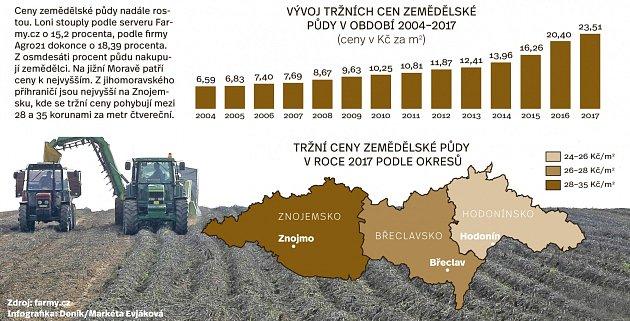Ceny zemědělské půdy. Infografika.