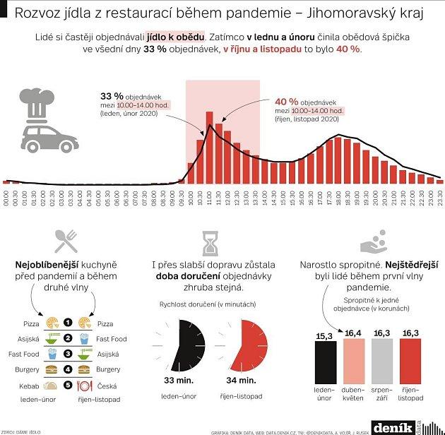 Rozvoz jídla zjihomoravských restaurací během pandemie.
