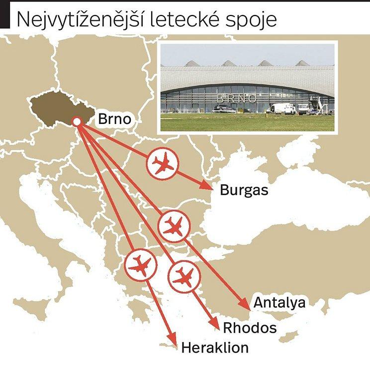 Turisté létají k moři z brněnského letiště nejčastěji do turecké Antalye či na Heraklión na Krétu.