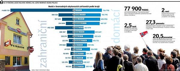 Cestovní ruch. Infografika