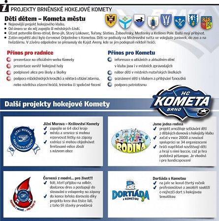 Projekty hokejové Komety.
