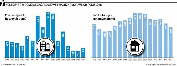 Byty a domy na jižní Moravě.