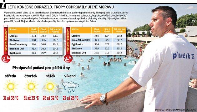 Teplotní rekordy. Infografika