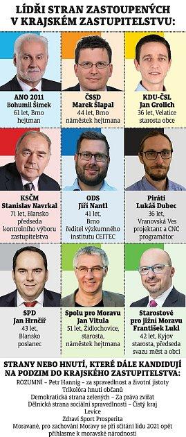 Lídři uskupení zastoupených vkrajském zastupitelstvu, kteří se zúčastní čtvrteční debaty Deníku Rovnost.
