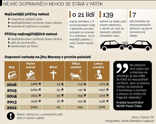Nehody na jižní Moravě vprvním pololetí roku 2016.