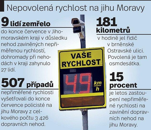 Kvůli nepřiměřené rychlosti zemřelo při nehodách na jihu Moravy do konce července už devět lidí.