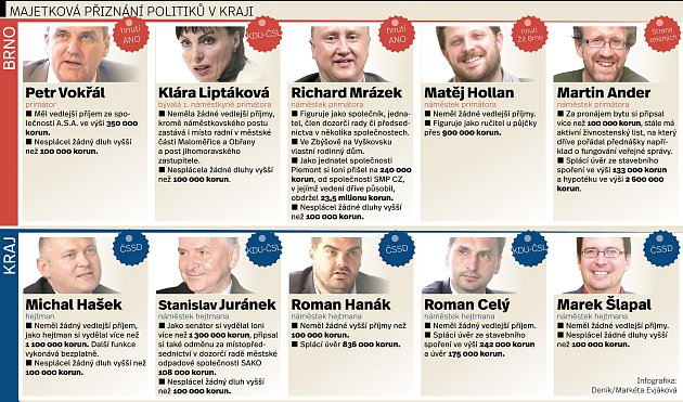 Platy jihomoravských politiků. Infografika.