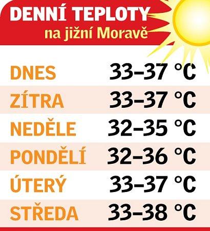 Denní teploty na jižní Moravě na začátku srpna.