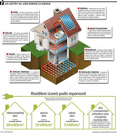 Energie. Infografika