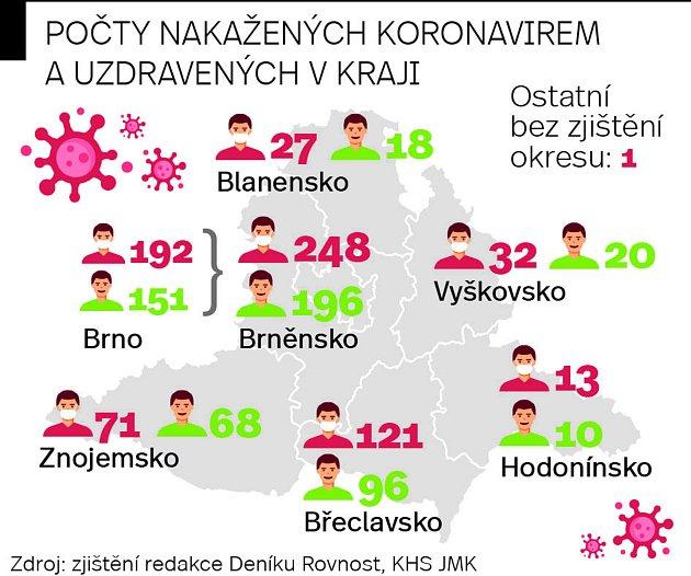 Přehled nakažených a vyléčených vJihomoravském kraji k19.5.2020.
