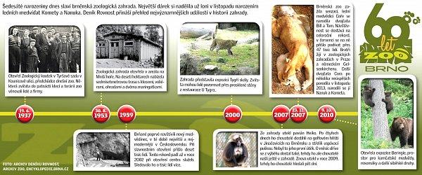 Zmaringotek do obřího areálu. Brněnská zoo slaví 60let