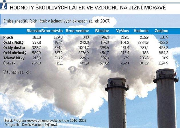 Hodnoty škodlivých látek ve vzduchu na jižní Moravě.