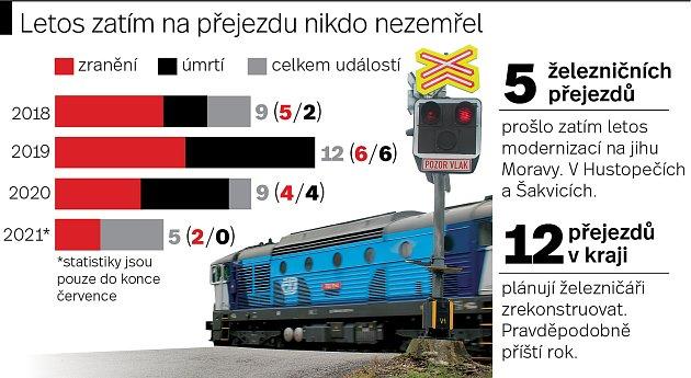 Na železničním přejezdu na jihu Moravy do konce července nikdo nezemřel.
