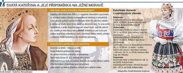 Svatá Kateřina a její připomínka na jižní Moravě.