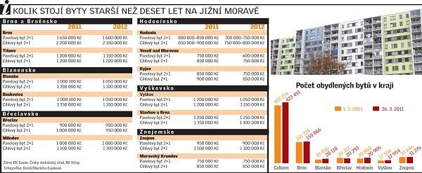Kolik stojí byty starší než deset let na jižní Moravě?