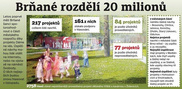 Brňané pomocí projektu Dáme na vás rozhodují, kam bude město investovat dvacet milionů korun ze svého rozpočtu.