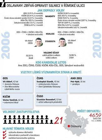 Oslavany infografika.