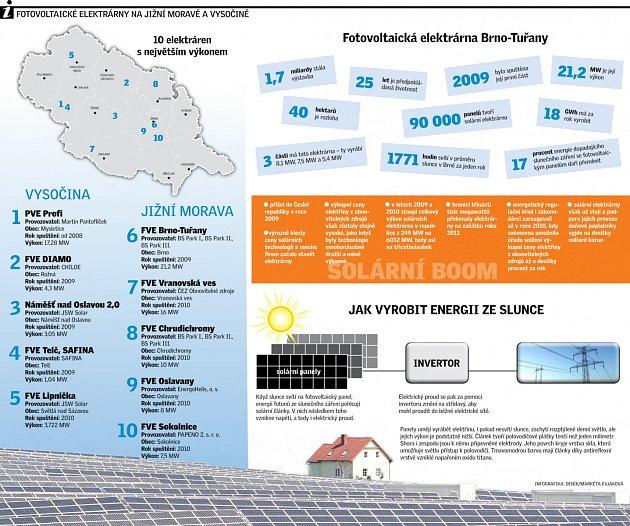 Fotovoltaické elektrárny na jižní Moravě a Vysočině.