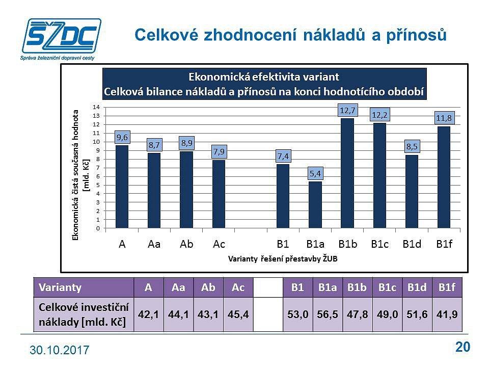 Studie proveditelnosti železničního uzlu Brno.