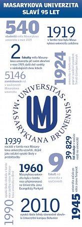 Masarykova univerzita slaví 95let.