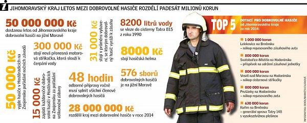Jihomoravský kraj letos mezi dobrovolné hasiče rozdělí padesát milionů korun.