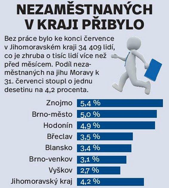 Graf knezaměstnanosti na jihu Moravy.