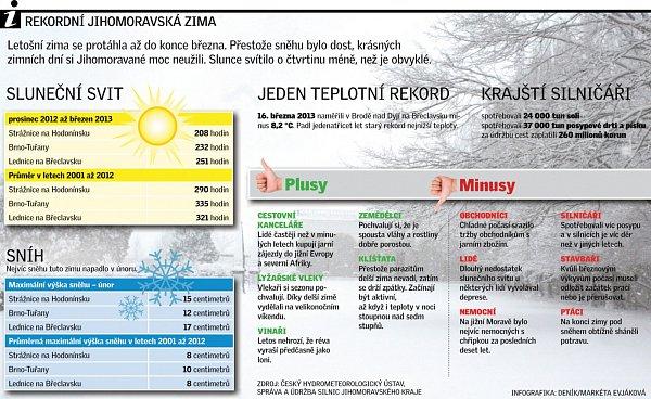 Rekordní jihomoravská zima.