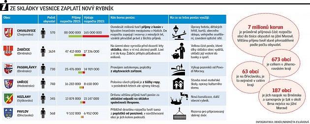 Infografika krozpočtům vybraných obcí na jižní Moravě.