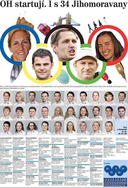 Olympiáda vLondýně.