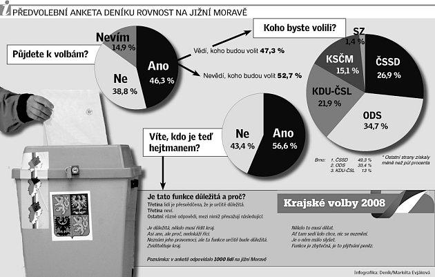 Předvolební anketa Deníku Rovnost na jižní Moravě.
