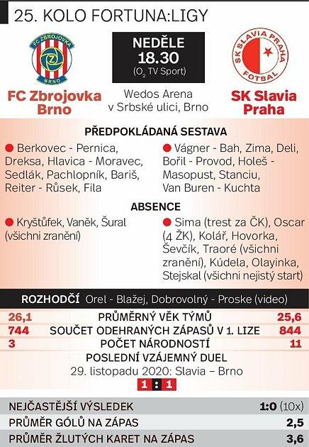 Grafika před utkáním Zbrojovka Brno vs. Slavia Praha