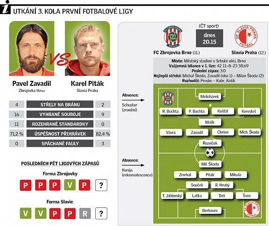 Utkání 3.kola první fotbalové ligy mezi Brnem a Slavií.