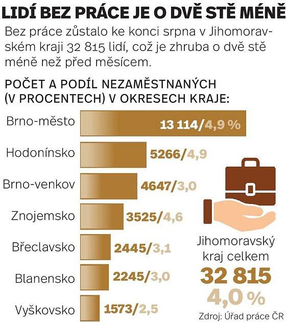 Lidí bez práce bylo ke konci srpna vJihomoravském kraji odvě stě méně než oměsíc dříve.
