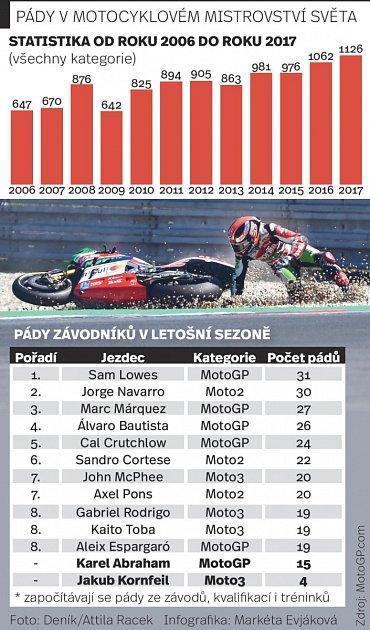 Pády vmotocyklovém mistrovství světa. Infografika.
