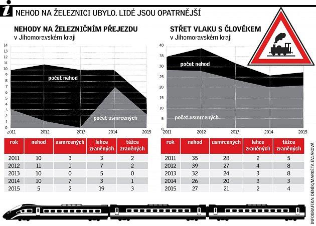 Nehody na železnici vJihomoravském kraji za poslední roky.