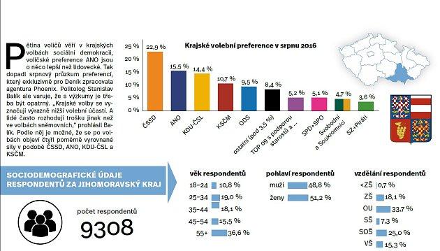 Krajské volební preference vsrpnu 2016.