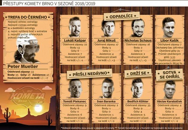 Přestupy Komety Brno vsezoně 2018/2019.