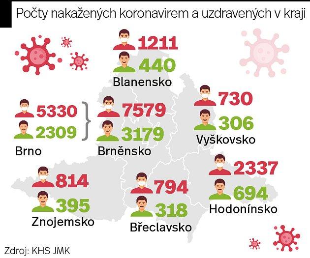 Počty nakažených koronavirem a uzdravených na jihu Moravy ke čtvrteční půlnoci.