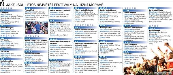 Jaké jsou letos největší festivaly na jižní Moravě.
