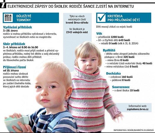 Elektronické zápisy do školek: rodiče šance zjistí na internetu.