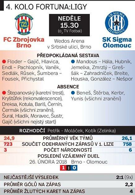 4. kolo FORTUNA:LIGY: FC Zbrojovka Zbrojovka - SK Sigma Olomouc