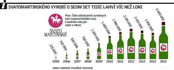 Svatomartinského vyrobí osedm set tisíc lahví víc než loni.