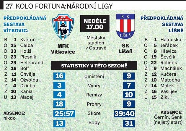 27. kolo F:NL: MFK Vítkovice - SK Líšeň