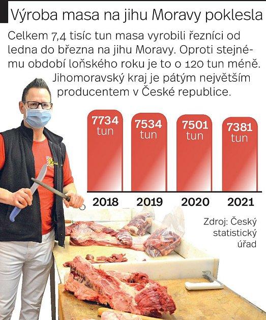Výroba masa na jihu Moravy poklesla za první tři měsíce letošního roku poklesla.