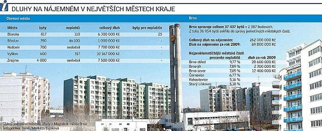 Dluhy na nájemném vnějvětších městech kraje.