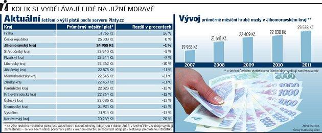 Kolik si vydělávají lidé na jižní Moravě.